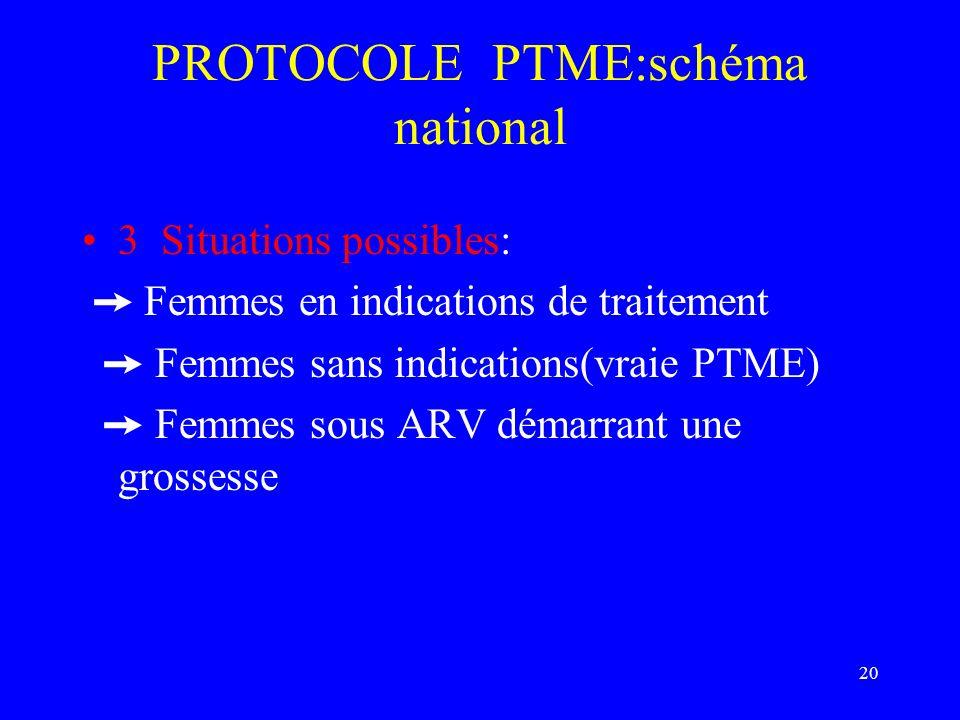 20 PROTOCOLE PTME:schéma national 3 Situations possibles: Femmes en indications de traitement Femmes sans indications(vraie PTME) Femmes sous ARV déma