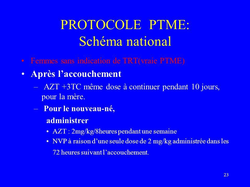 23 PROTOCOLE PTME: Schéma national Femmes sans indication de TRT(vraie PTME) Après laccouchement – AZT +3TC même dose à continuer pendant 10 jours, po