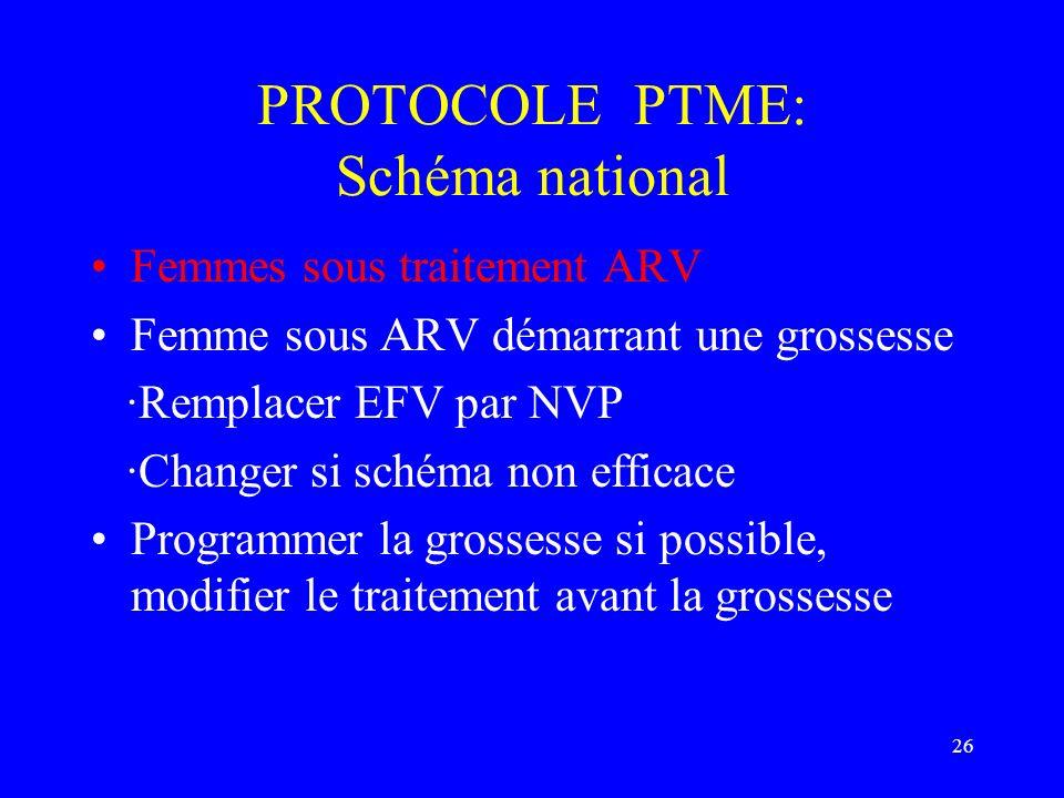 26 PROTOCOLE PTME: Schéma national Femmes sous traitement ARV Femme sous ARV démarrant une grossesse ·Remplacer EFV par NVP ·Changer si schéma non eff