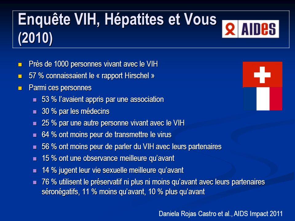 Près de 1000 personnes vivant avec le VIH Près de 1000 personnes vivant avec le VIH 57 % connaissaient le « rapport Hirschel » 57 % connaissaient le « rapport Hirschel » Parmi ces personnes Parmi ces personnes 53 % lavaient appris par une association 53 % lavaient appris par une association 30 % par les médecins 30 % par les médecins 25 % par une autre personne vivant avec le VIH 25 % par une autre personne vivant avec le VIH 64 % ont moins peur de transmettre le virus 64 % ont moins peur de transmettre le virus 56 % ont moins peur de parler du VIH avec leurs partenaires 56 % ont moins peur de parler du VIH avec leurs partenaires 15 % ont une observance meilleure quavant 15 % ont une observance meilleure quavant 14 % jugent leur vie sexuelle meilleure quavant 14 % jugent leur vie sexuelle meilleure quavant 76 % utilisent le préservatif ni plus ni moins quavant avec leurs partenaires séronégatifs, 11 % moins quavant, 10 % plus quavant 76 % utilisent le préservatif ni plus ni moins quavant avec leurs partenaires séronégatifs, 11 % moins quavant, 10 % plus quavant Enquête VIH, Hépatites et Vous (2010) Daniela Rojas Castro et al., AIDS Impact 2011