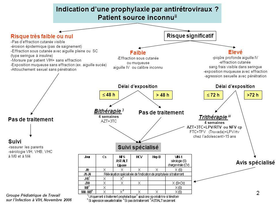 2 Suivi spécialisé Indication dune prophylaxie par antirétroviraux ? Patient source inconnu ii Pas de traitement Risque très faible ou nul -Pas deffra