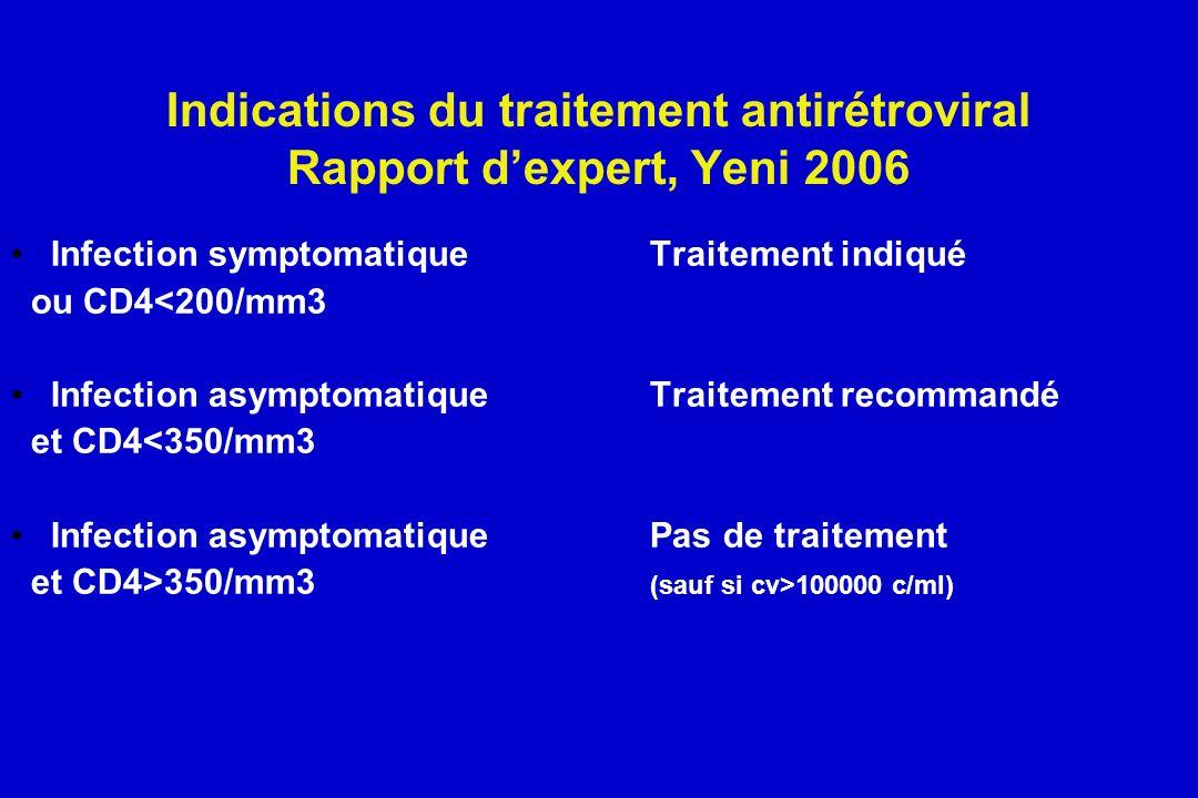 Indications du traitement antirétroviral Rapport dexpert, Yeni 2006 Infection symptomatiqueTraitement indiqué ou CD4<200/mm3 Infection asymptomatique