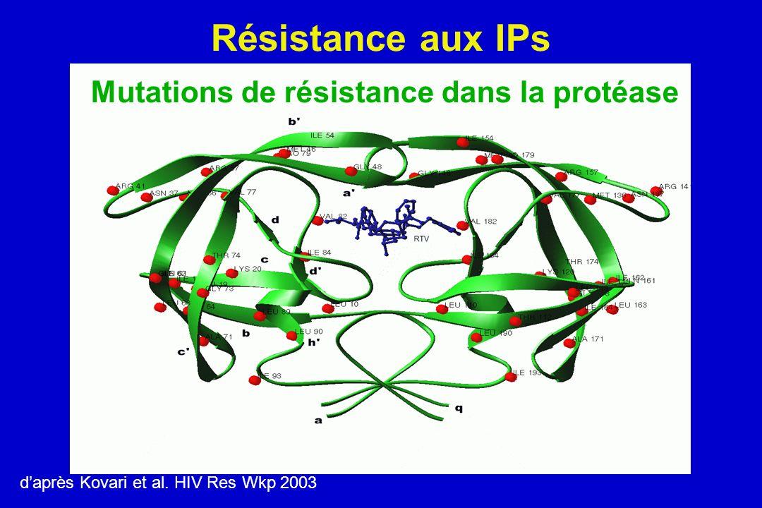 daprès Kovari et al. HIV Res Wkp 2003 Mutations de résistance dans la protéase Résistance aux IPs