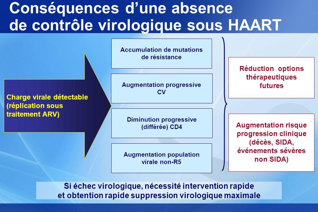 Conséquences dune absence de contrôle virologique sous HAART Charge virale détectable (réplication sous traitement ARV) Accumulation de mutations de r