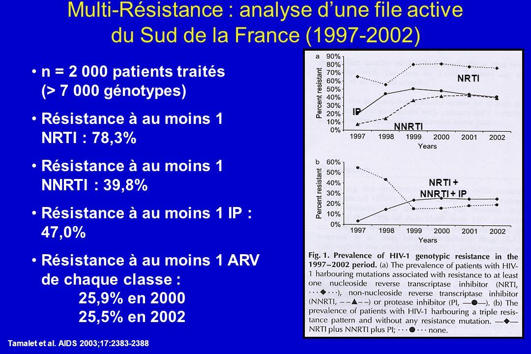 Tamalet et al. AIDS 2003;17:2383-2388 n = 2 000 patients traités (> 7 000 génotypes) Résistance à au moins 1 NRTI : 78,3% Résistance à au moins 1 NNRT