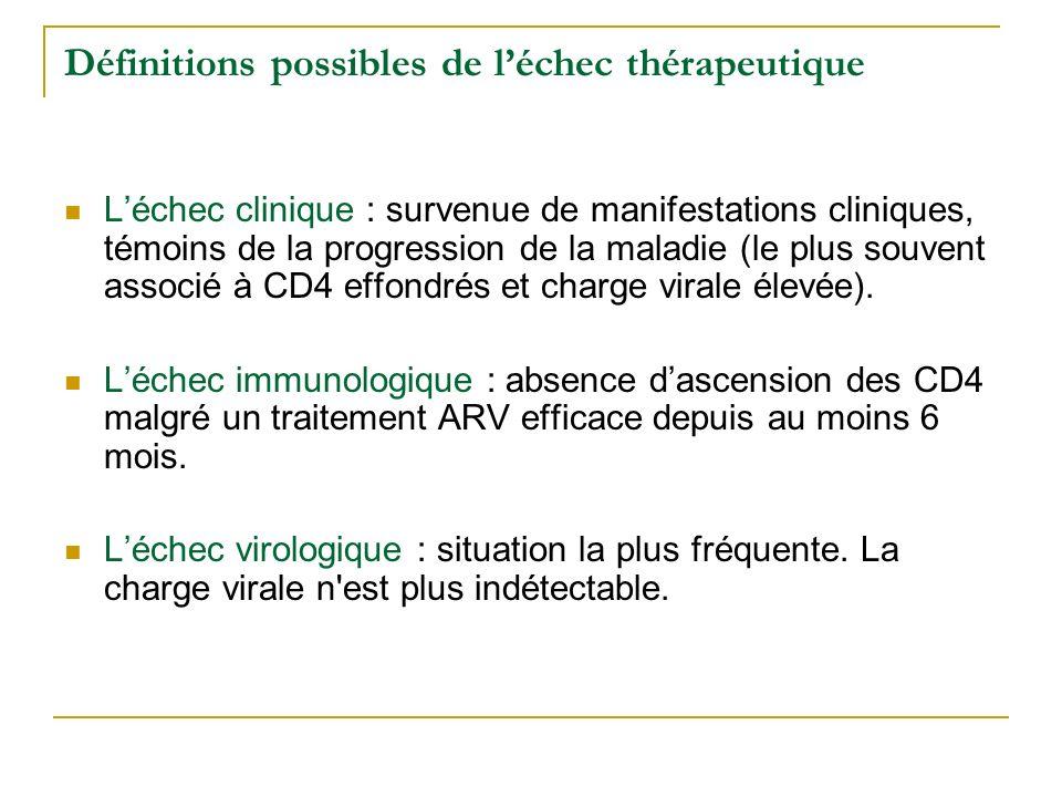 Définitions possibles de léchec thérapeutique Léchec clinique : survenue de manifestations cliniques, témoins de la progression de la maladie (le plus souvent associé à CD4 effondrés et charge virale élevée).