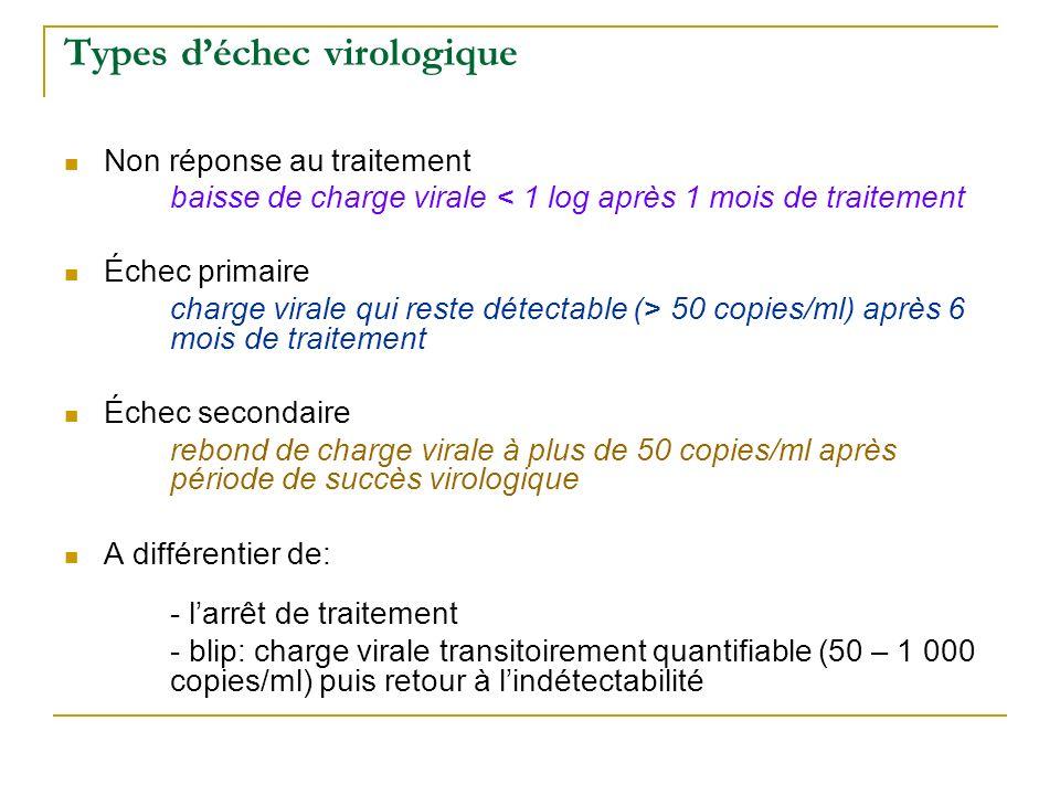 Types déchec virologique Non réponse au traitement baisse de charge virale < 1 log après 1 mois de traitement Échec primaire charge virale qui reste d