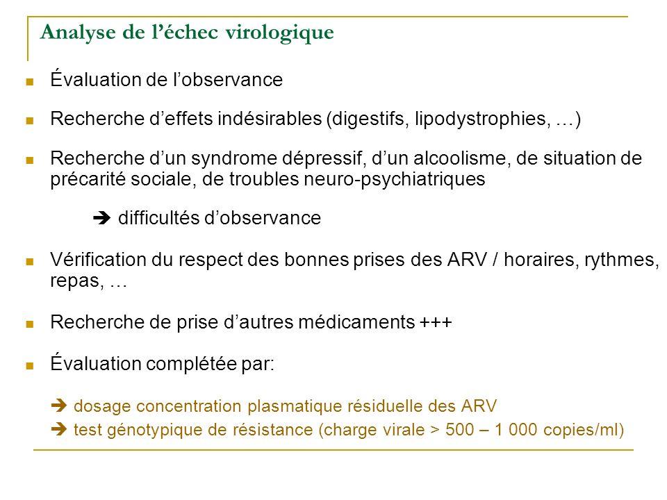 Analyse de léchec virologique Évaluation de lobservance Recherche deffets indésirables (digestifs, lipodystrophies, …) Recherche dun syndrome dépressi