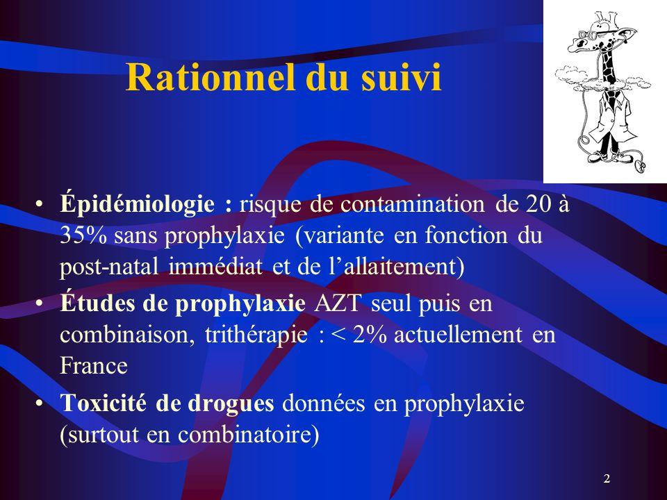 2 Rationnel du suivi Épidémiologie : risque de contamination de 20 à 35% sans prophylaxie (variante en fonction du post-natal immédiat et de lallaitem