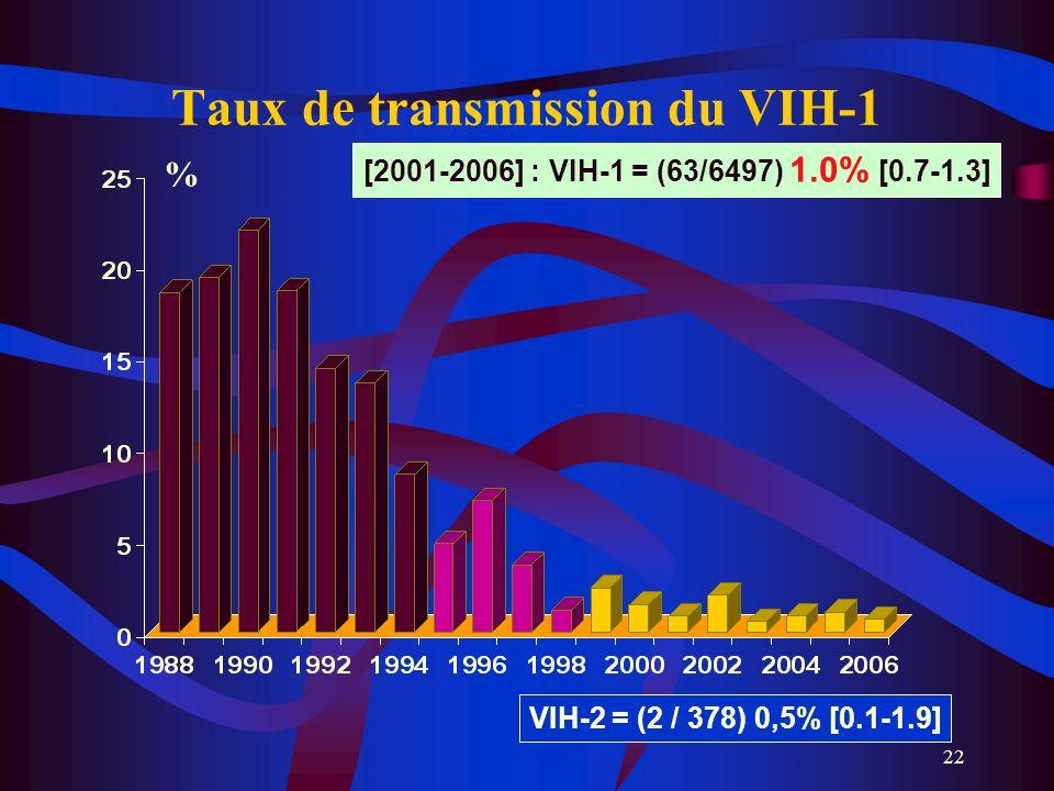 22 VIH-2 = (2 / 378) 0,5% [0.1-1.9] Taux de transmission du VIH-1 [2001-2006] : VIH-1 = (63/6497) 1.0% [0.7-1.3] %
