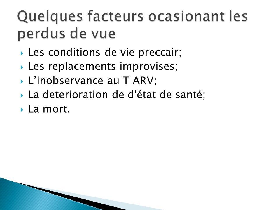 Les conditions de vie preccair; Les replacements improvises; Linobservance au T ARV; La deterioration de d'état de santé; La mort.