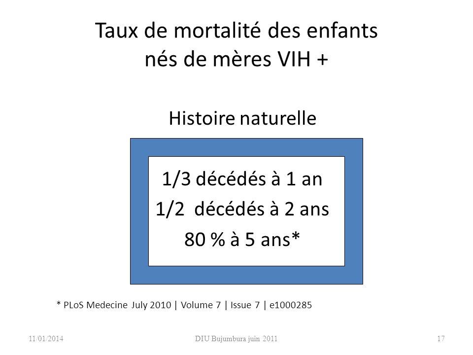 Taux de mortalité des enfants nés de mères VIH + Histoire naturelle 1/3 décédés à 1 an 1/2 décédés à 2 ans 80 % à 5 ans* 11/01/2014DIU Bujumbura juin