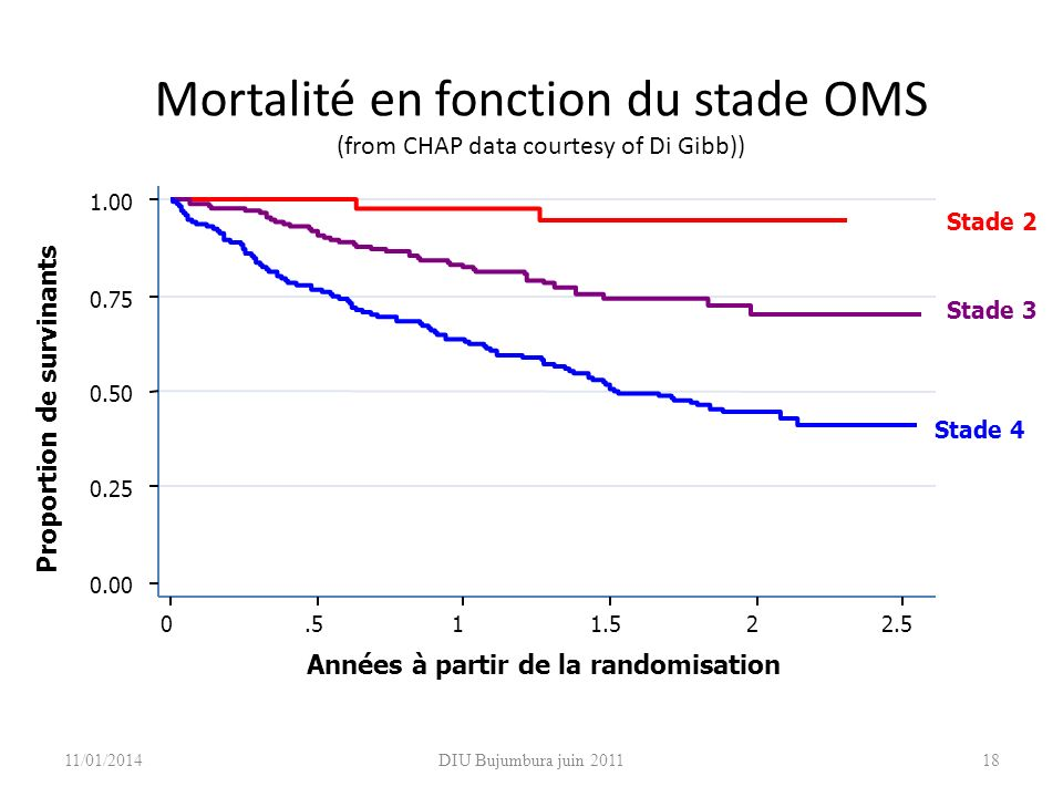 Mortalité en fonction du stade OMS (from CHAP data courtesy of Di Gibb)) 0.00 0.25 0.50 0.75 1.00 0.511.522.5 Années à partir de la randomisation Stade 2 Stade 3 Stade 4 Proportion de survinants 18DIU Bujumbura juin 201111/01/2014