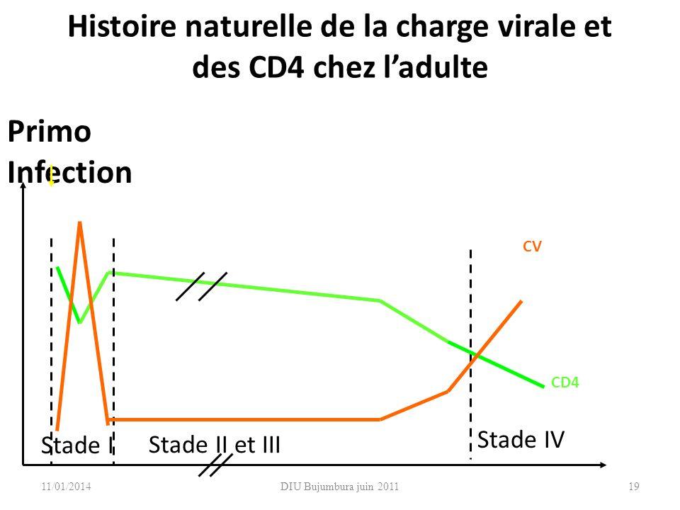 DIU Bujumbura juin 2011 Histoire naturelle de la charge virale et des CD4 chez ladulte Primo Infection Stade II et III Stade IV Stade I CV CD4 1911/01
