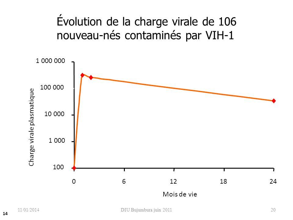 DIU Bujumbura juin 201120 Évolution de la charge virale de 106 nouveau-nés contaminés par VIH-1 Shearer et al. N Engl J Med. 1997, 336 : 1337-42 100 1