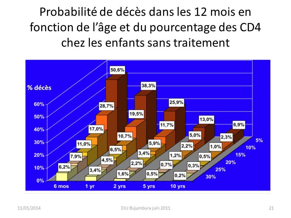 Probabilité de décès dans les 12 mois en fonction de lâge et du pourcentage des CD4 chez les enfants sans traitement 11/01/2014DIU Bujumbura juin 2011