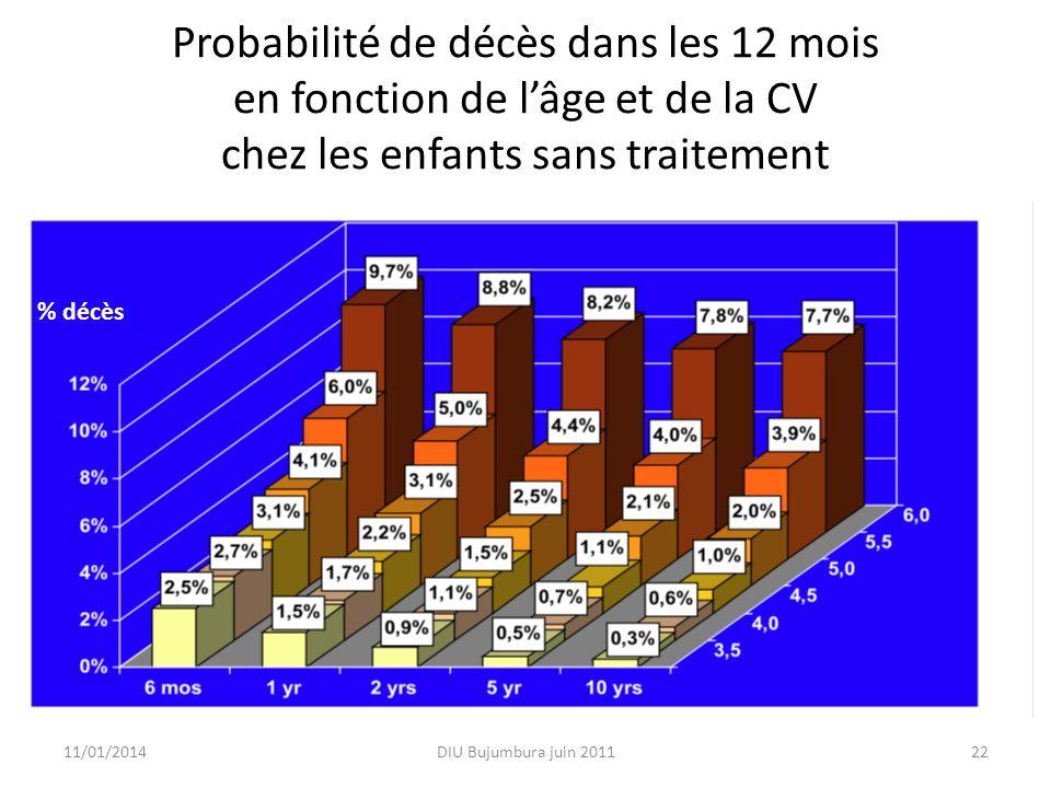 Probabilité de décès dans les 12 mois en fonction de lâge et de la CV chez les enfants sans traitement 11/01/2014DIU Bujumbura juin 201122 % décès
