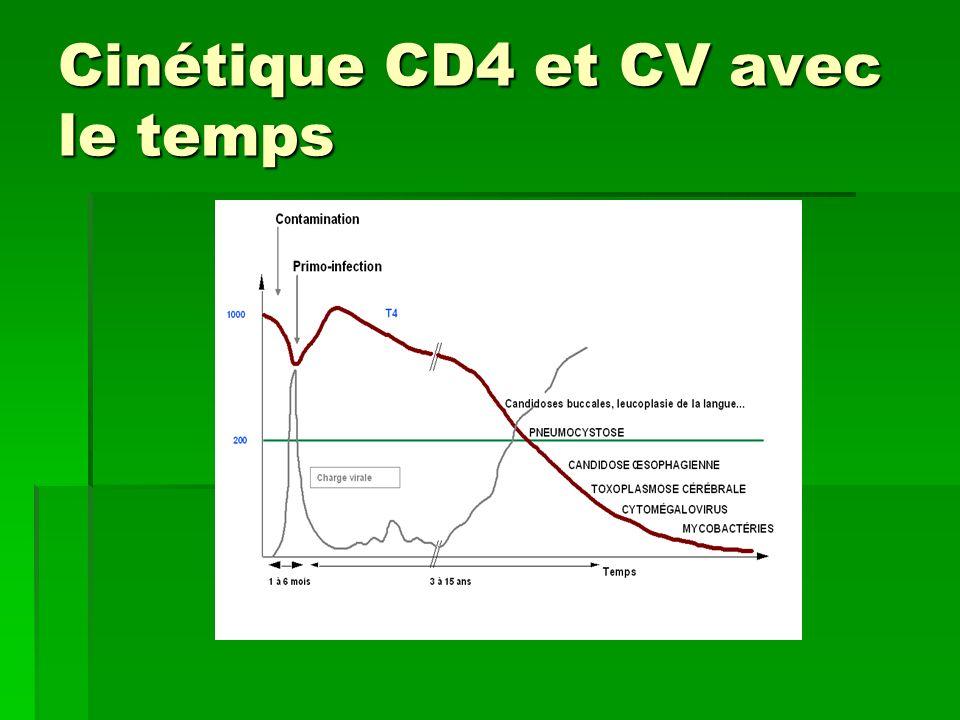 Cinétique CD4 et CV avec le temps
