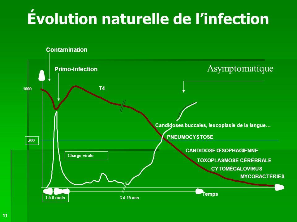Évolution naturelle de linfection Primo-infection T4 Temps Contamination 1 à 6 mois 3 à 15 ans 200 1000 PNEUMOCYSTOSE Candidoses buccales, leucoplasie