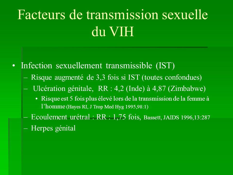 Facteurs de transmission sexuelle du VIH Infection sexuellement transmissible (IST) –Risque augmenté de 3,3 fois si IST (toutes confondues) – Ulcérati