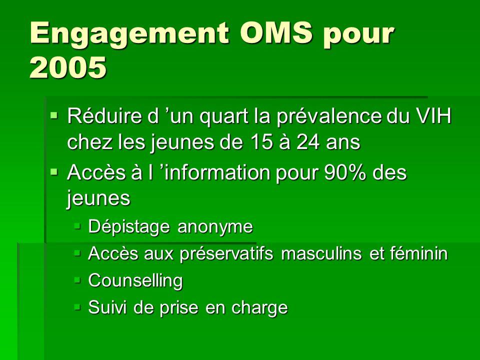 Engagement OMS pour 2005 Réduire d un quart la prévalence du VIH chez les jeunes de 15 à 24 ans Réduire d un quart la prévalence du VIH chez les jeune