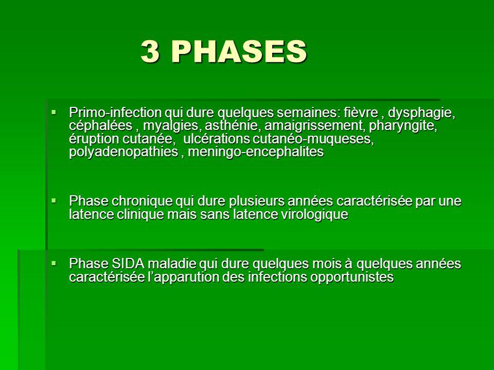 3 PHASES 3 PHASES Primo-infection qui dure quelques semaines: fièvre, dysphagie, céphalées, myalgies, asthénie, amaigrissement, pharyngite, éruption c
