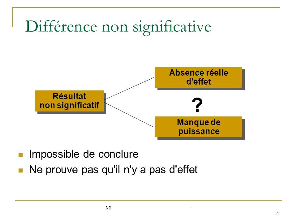 Test statistique : interprétation Différence observée Test Il est peu probable que la différence observée soit due au hasard Différence significative