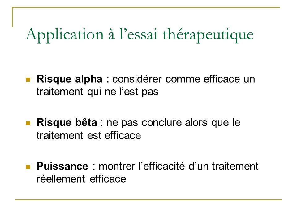 Application à lépidémiologie analytique Risque alpha : considérer comme significative une association alors quil nen existe pas Risque bêta : conclure