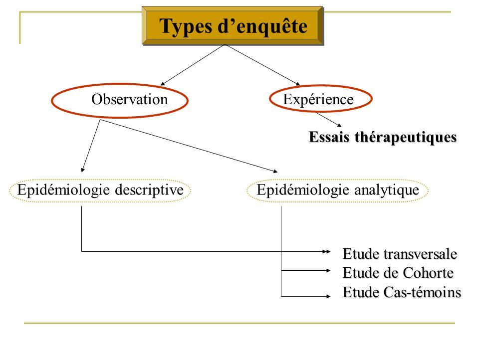 Plan Introduction Tests statistiques Différents types denquêtes: Etudes observationnelles Etudes interventionnelles Notions déthique
