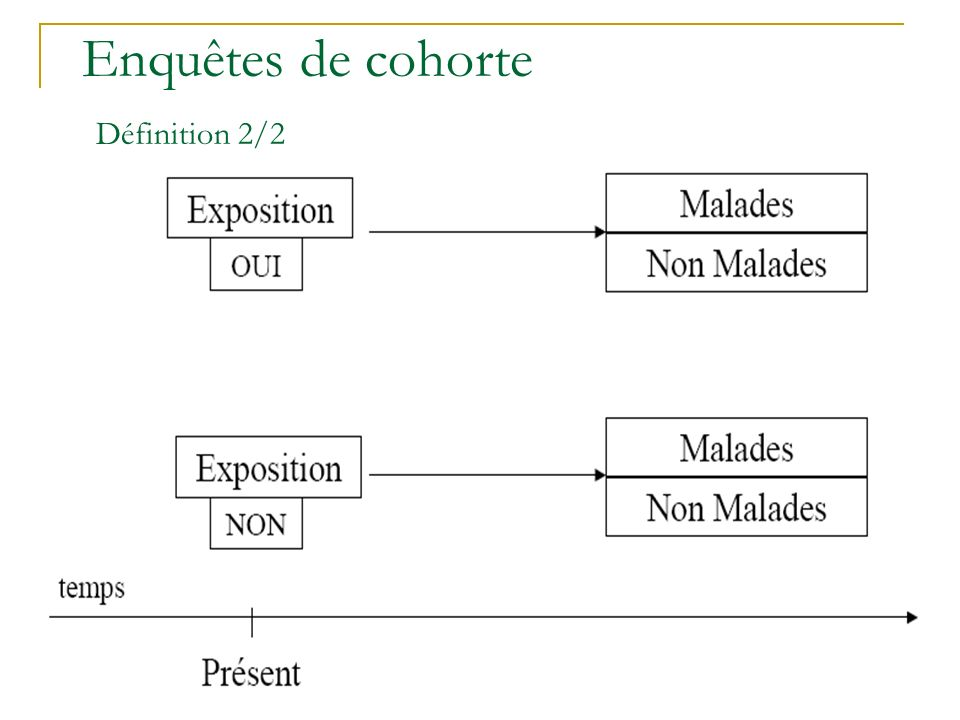 Enquêtes de cohorte Définition 1/2 Cohorte = groupe de sujets suivi dans le temps