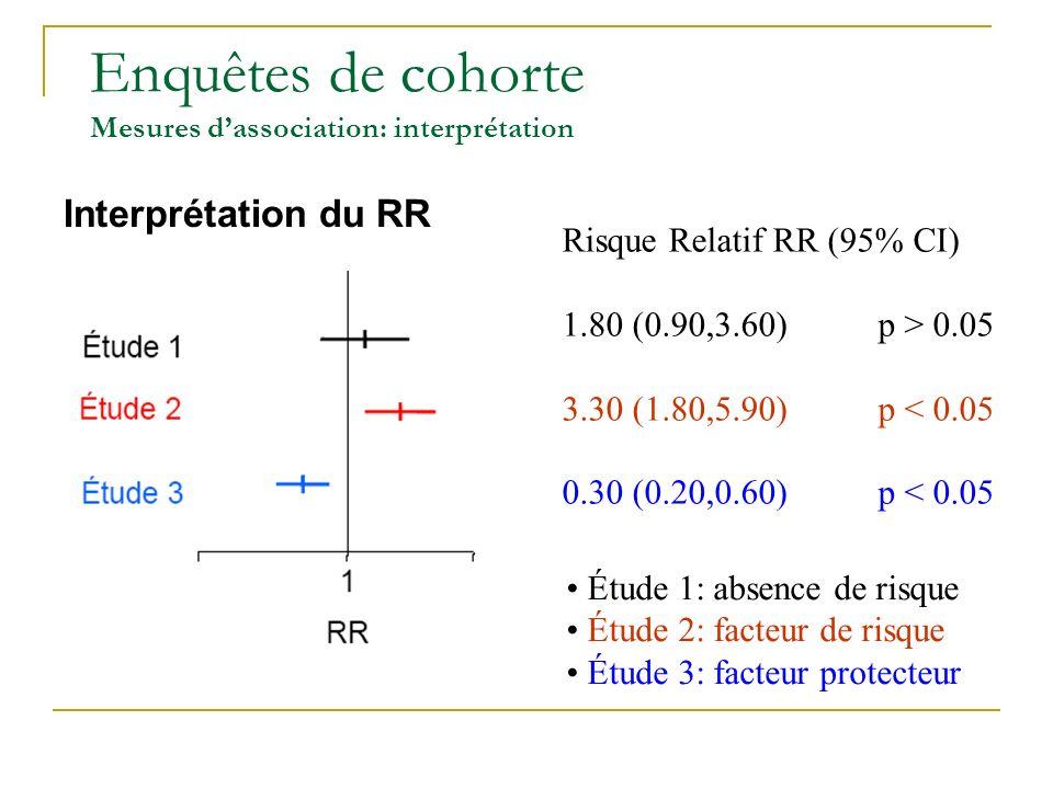 Enquêtes de cohorte Mesures dassociation: risque relatif Risque relatif = RR Risque relatif = RR = [a/(a+b)] / [c/(c+d)]