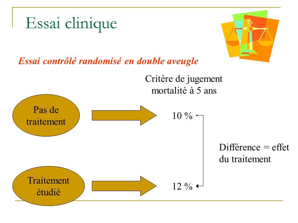 Essai clinique Groupe avec et sans intervention Mesure de leffet de lintervention 2 types de conclusions: - jugement de signification (statistique) -