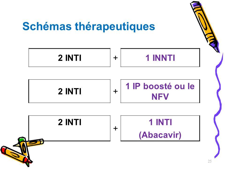 Schémas thérapeutiques 2 INTI+1 INNTI 2 INTI+ 1 IP boosté ou le NFV 2 INTI + 1 INTI (Abacavir) 25