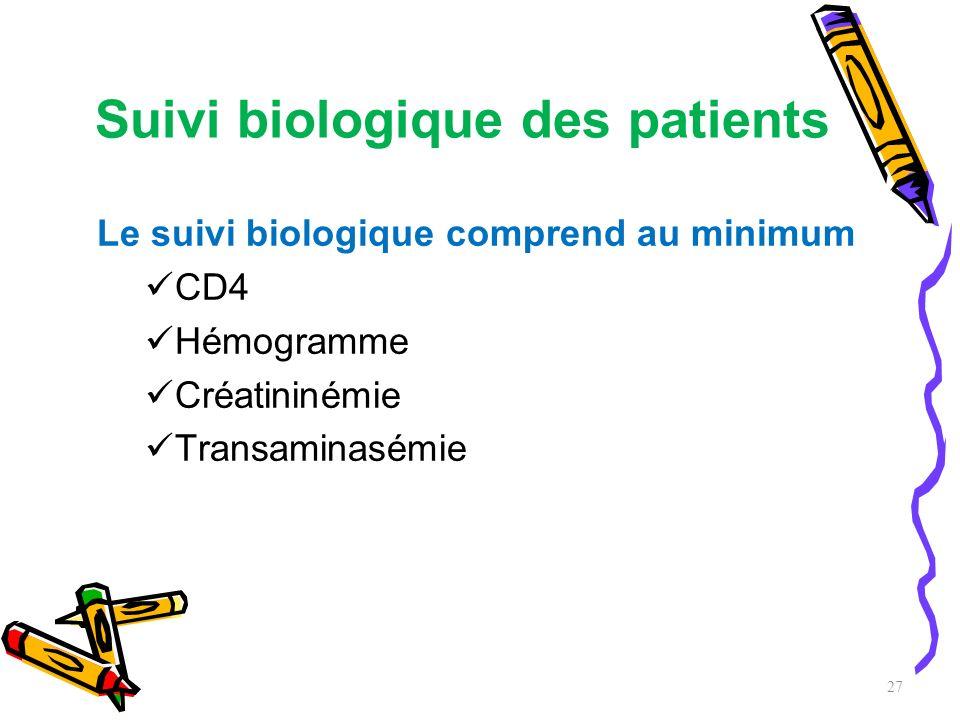 Suivi biologique des patients Le suivi biologique comprend au minimum CD4 Hémogramme Créatininémie Transaminasémie 27
