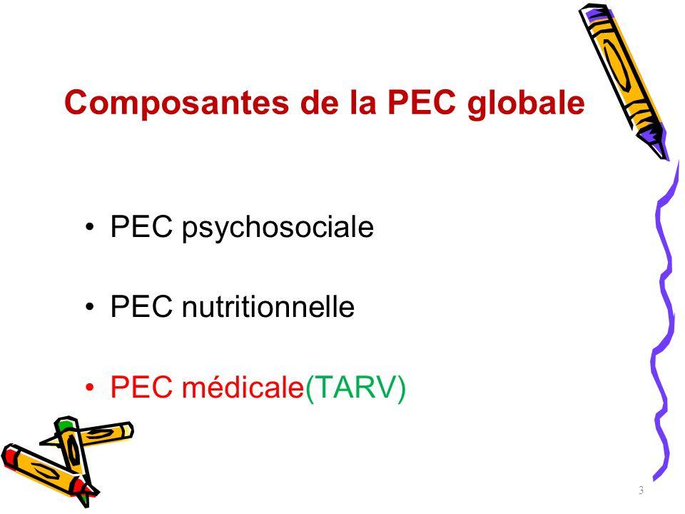 Composantes de la PEC globale PEC psychosociale PEC nutritionnelle PEC médicale(TARV) 3