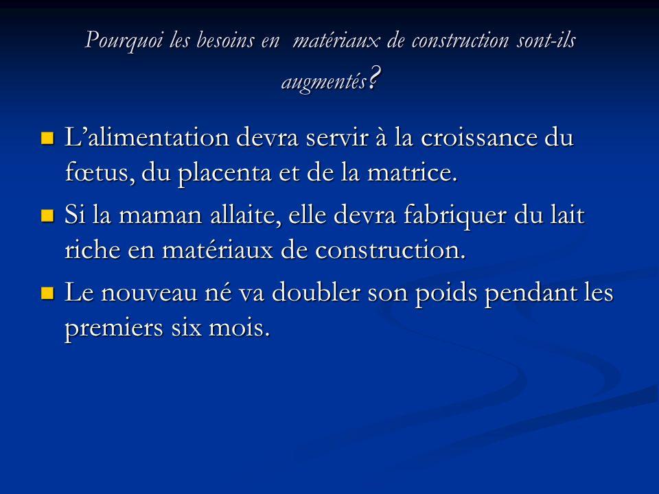 Pourquoi les besoins en matériaux de construction sont-ils augmentés ? Lalimentation devra servir à la croissance du fœtus, du placenta et de la matri