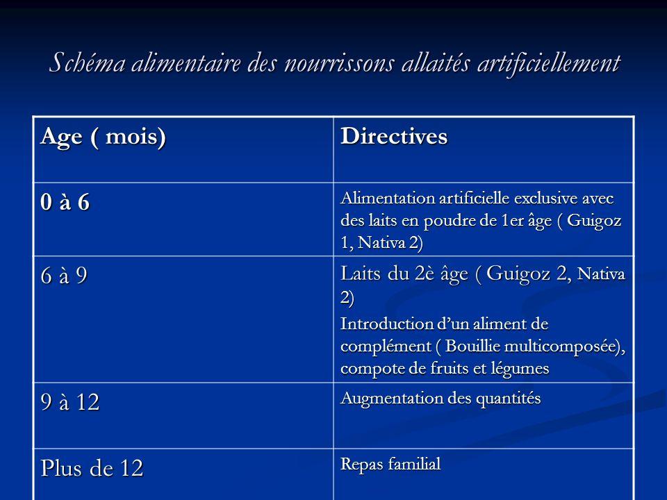 Schéma alimentaire des nourrissons allaités artificiellement Age ( mois) Directives 0 à 6 Alimentation artificielle exclusive avec des laits en poudre