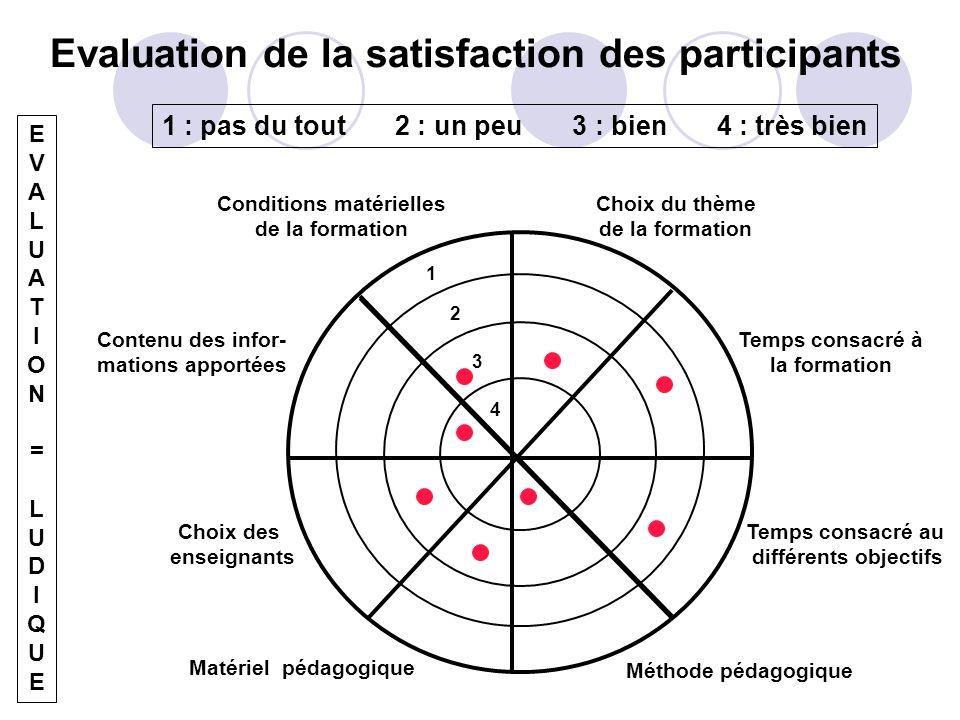 Techniques dévaluation questionnaire à 4 items (jamais 3 !!) ex: qualités pédagogiques de lenseignant? Très bonnes, bonnes, moyennes, insuffisantes éc