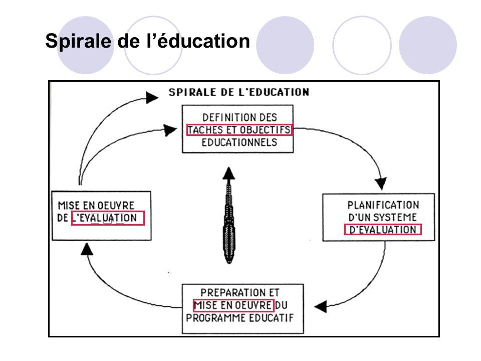 Evaluation de la satisfaction des participants Conditions matérielles de la formation 1 2 3 4 Choix du thème de la formation Temps consacré à la forma