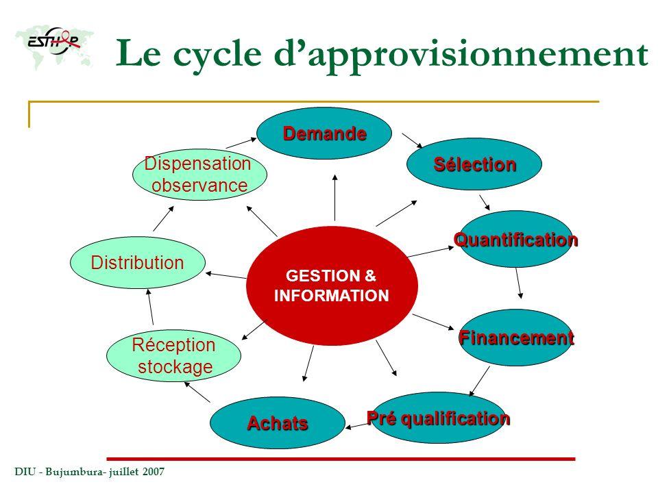 DIU - Bujumbura- juillet 2007 Le cycle dapprovisionnement GESTION & INFORMATION Quantification Préqualification Pré qualification Achats Distribution