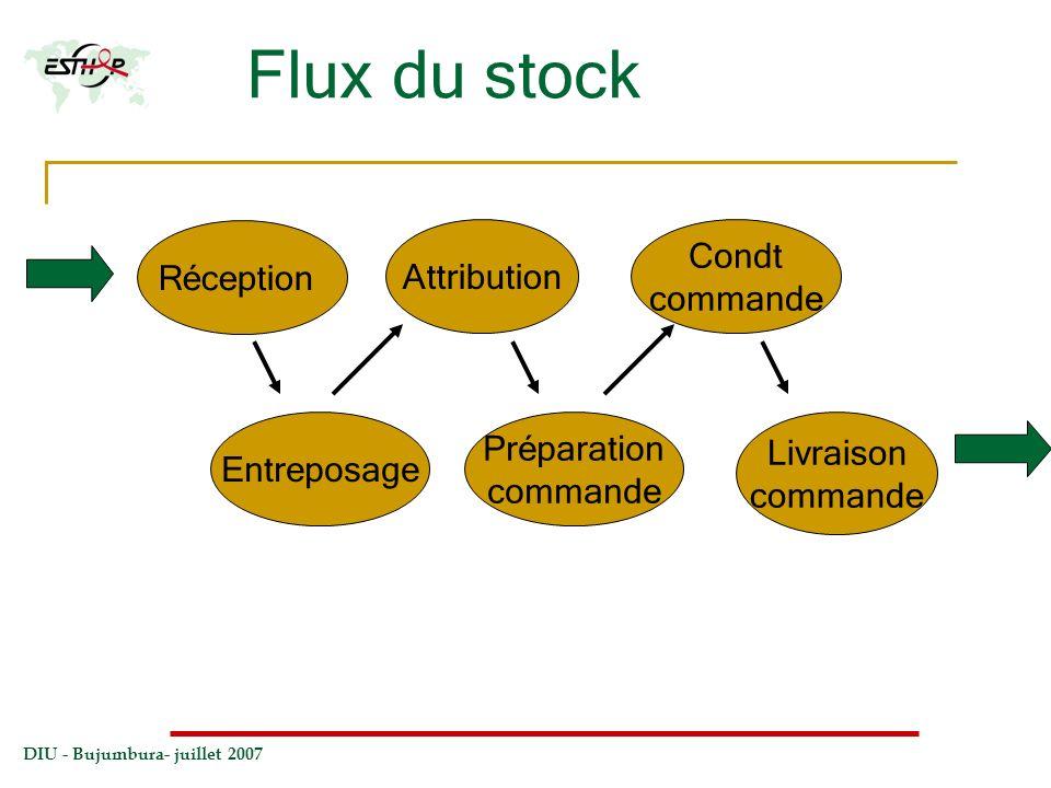 DIU - Bujumbura- juillet 2007 Flux du stock Réception Préparation commande Attribution Entreposage Livraison commande Condt commande