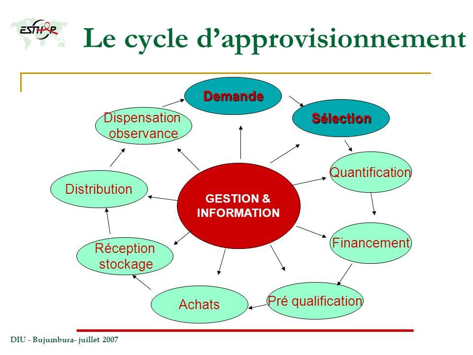 DIU - Bujumbura- juillet 2007 Le cycle dapprovisionnement GESTION & INFORMATION Quantification Pré qualification Achats Distribution Réception stockag