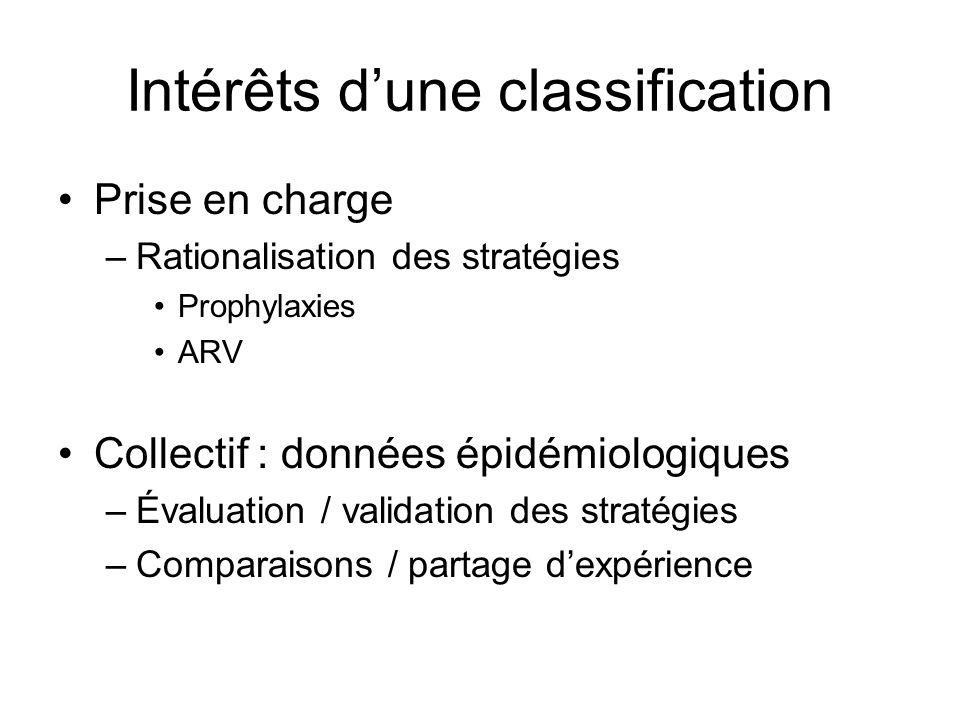 Intérêts dune classification Prise en charge –Rationalisation des stratégies Prophylaxies ARV Collectif : données épidémiologiques –Évaluation / valid