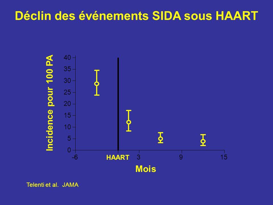 -6 HAART 3915 0 5 10 15 20 25 30 35 40 Mois Incidence pour 100 PA Déclin des événements SIDA sous HAART Telenti et al. JAMA