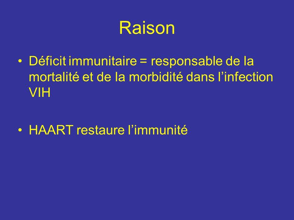 Raison Déficit immunitaire = responsable de la mortalité et de la morbidité dans linfection VIH HAART restaure limmunité