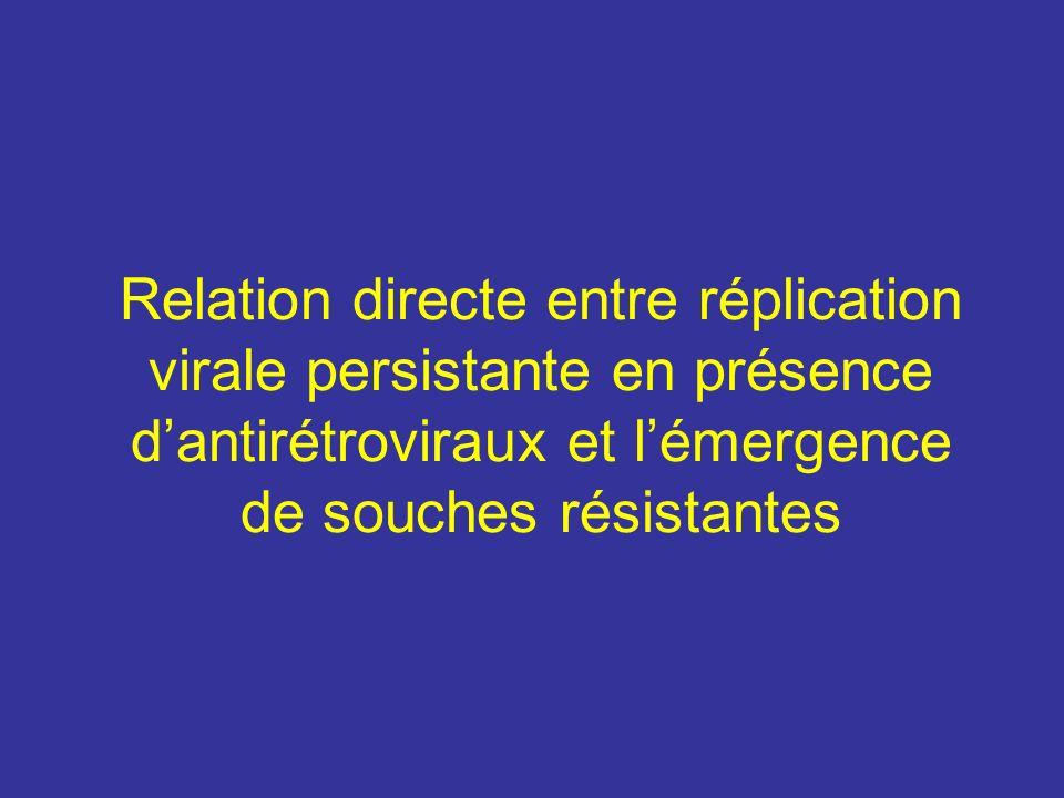 Relation directe entre réplication virale persistante en présence dantirétroviraux et lémergence de souches résistantes