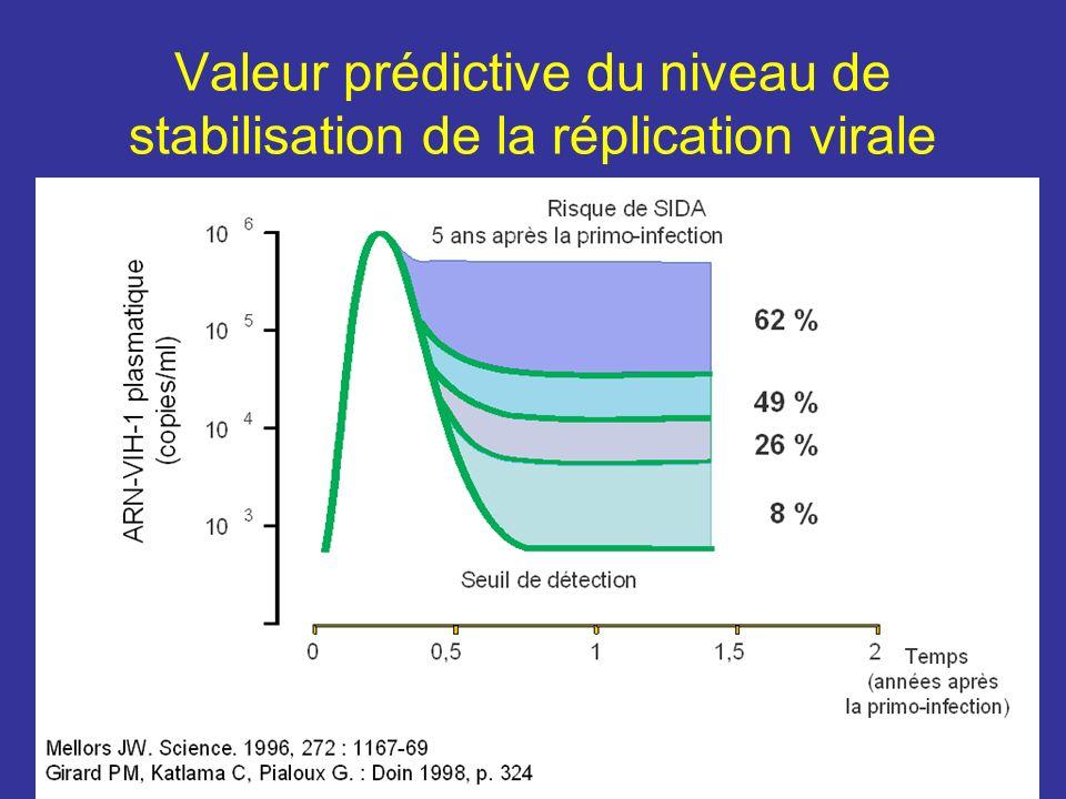 Valeur prédictive du niveau de stabilisation de la réplication virale