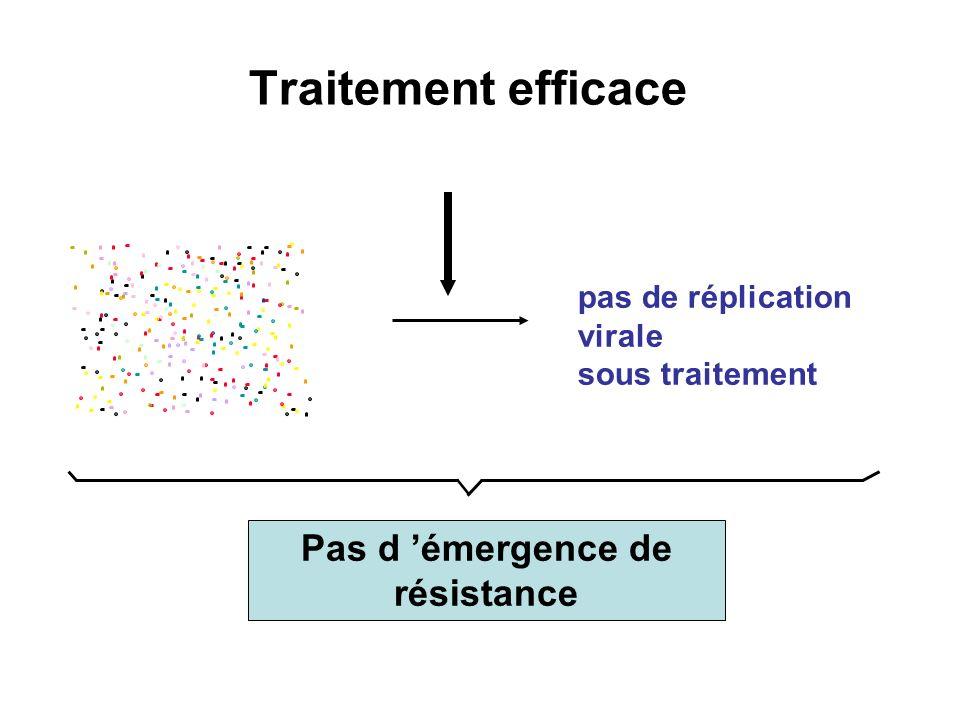 Traitement efficace pas de réplication virale sous traitement Pas d émergence de résistance