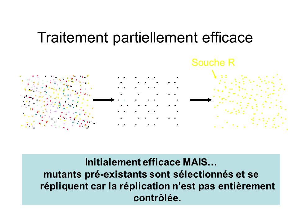 Traitement partiellement efficace Souche R Initialement efficace MAIS… mutants pré-existants sont sélectionnés et se répliquent car la réplication nes