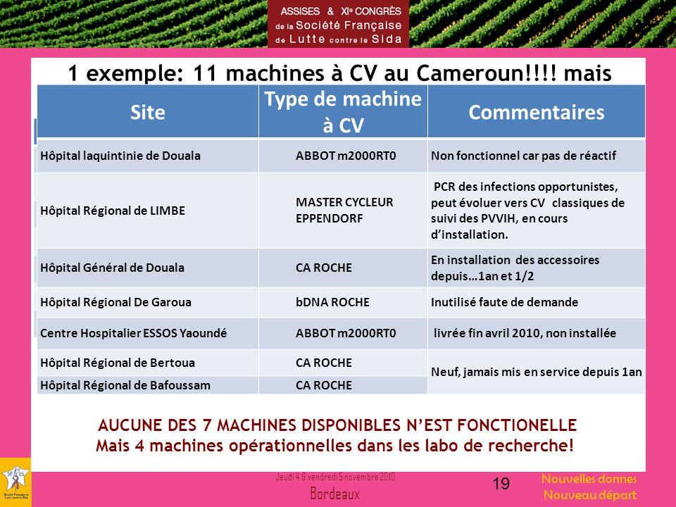 Jeudi 4 & vendredi 5 novembre 2010 Bordeaux Nouvelles donnes Nouveau départ 1 exemple: 11 machines à CV au Cameroun!!!! mais 19 Site Type de machine à